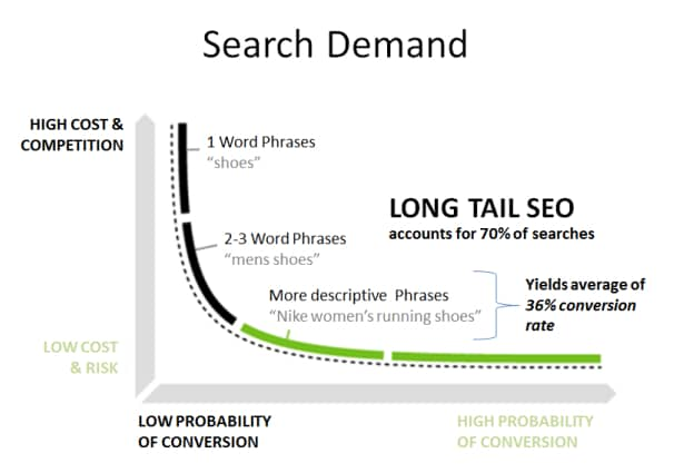 infographic lontail keywords